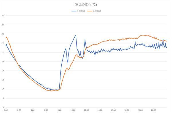 グラフ:VH200-JPでの部屋の温度変化